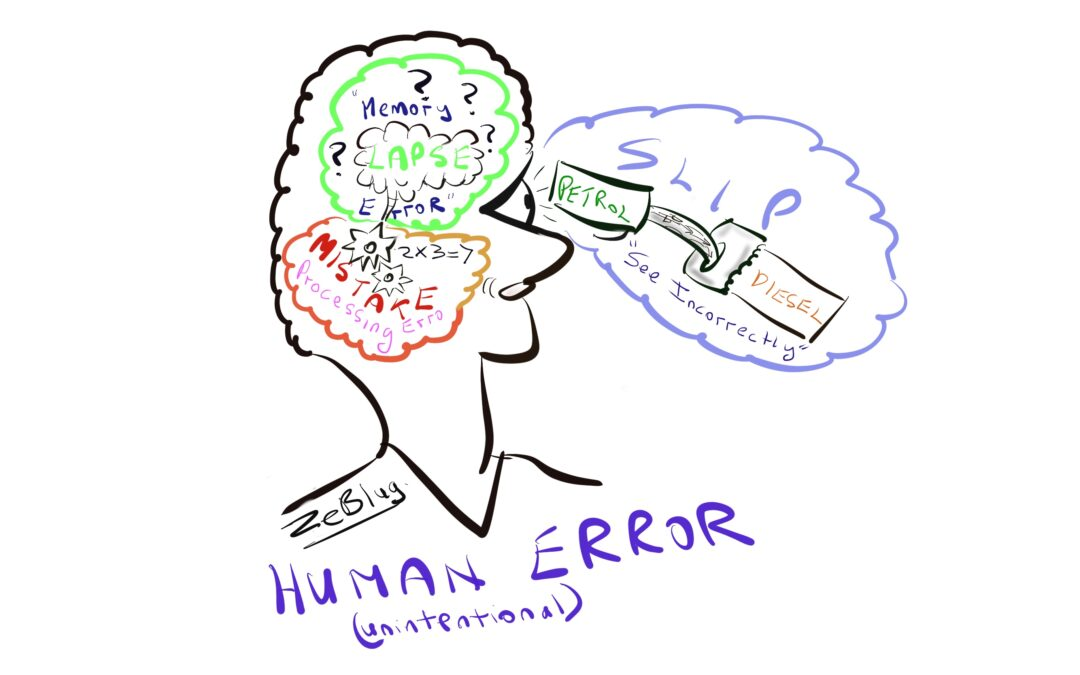 Human Error – unintentional