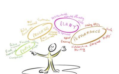 People, Process, Plant, Performance