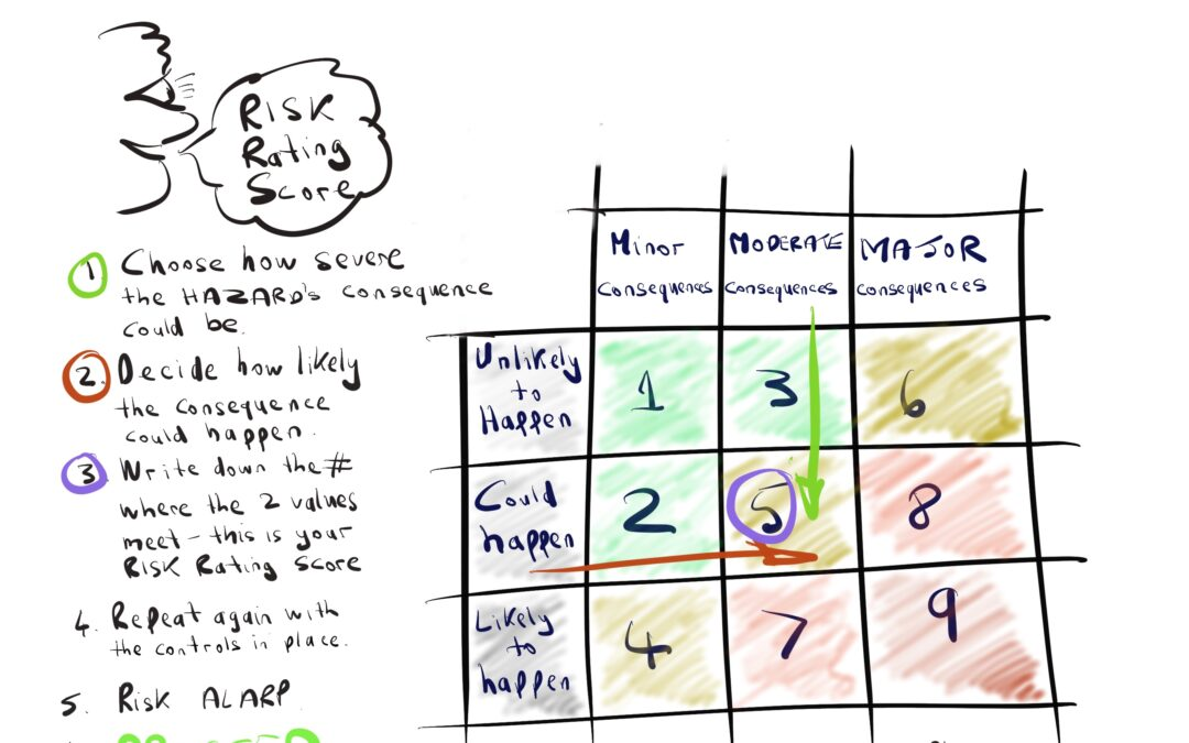 Risk Rating Score